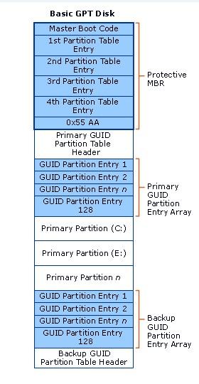 datenträger entspricht dem gpt-partitionsstil