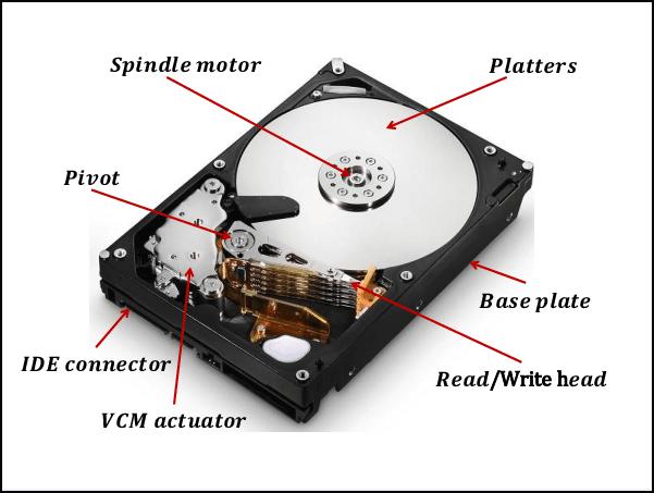 Struktur von HDDs